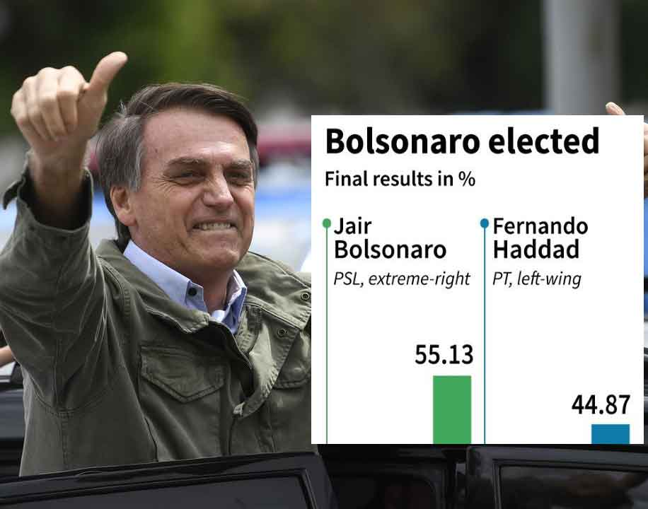 Nationalistic right-wing Jair Bolsonaro, also known as  'Tropical Trump', elected as Brazil's new president