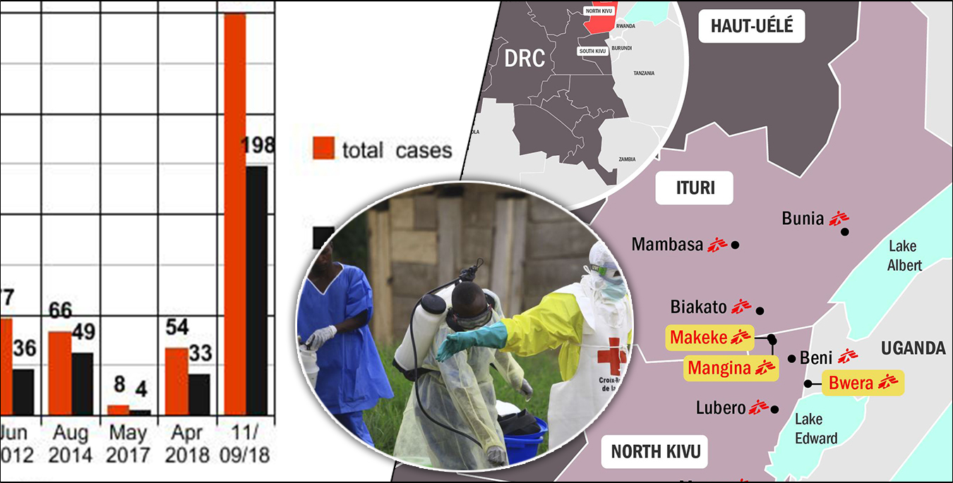 DR Congo witnesses worst-ever Ebola outbreak, claims more than 200 lives