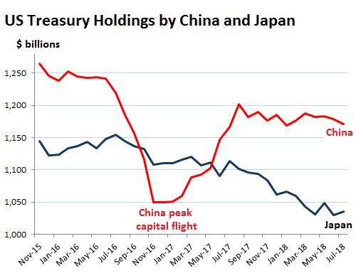 US Treasury bonds, selling US bonds, Donald Trump, Chinese goods, trade war, ww3, US, China, Russia