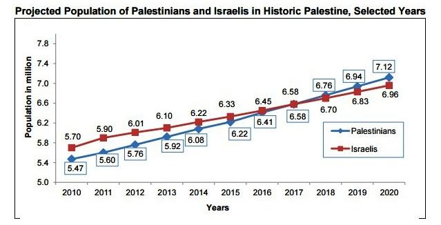 Palestinian Prime Minister, warns, demographic death, Mohammad Shtayyeh, Jewish nation, threatened Israel, Israel, Palestine, US
