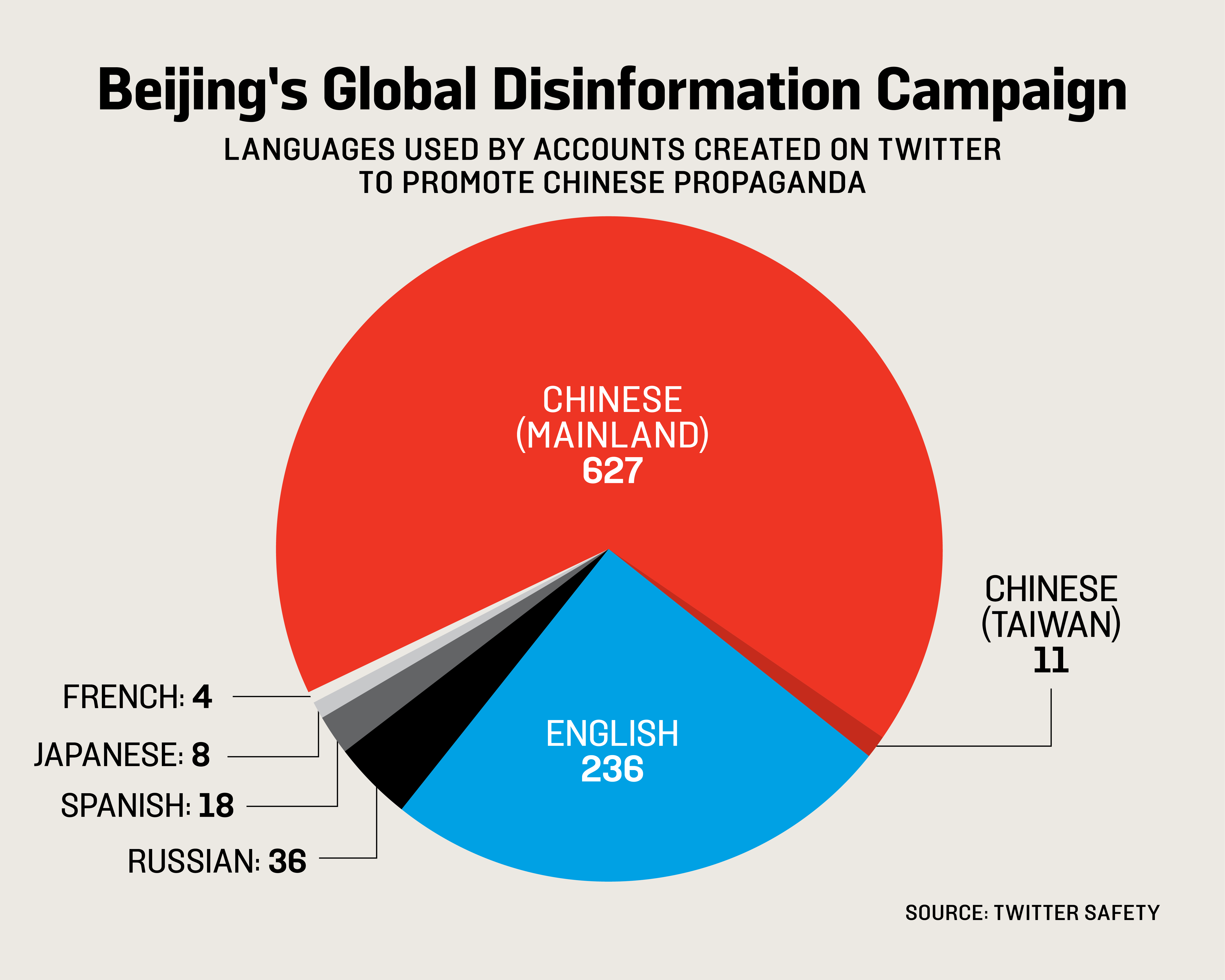 China dubbed a 'global disinformation superpower'  by a UK research group