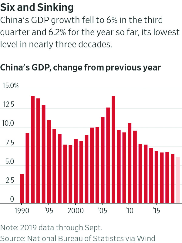 Chinese economy hit hard for third successive quarter; GDP at a 30-year-low