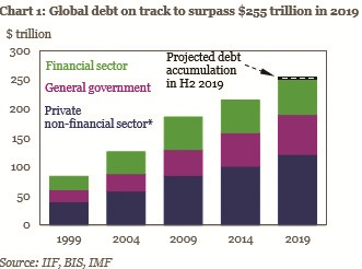 Global debt hits a record high, at whopping $250 trillion: Institute of International Finance