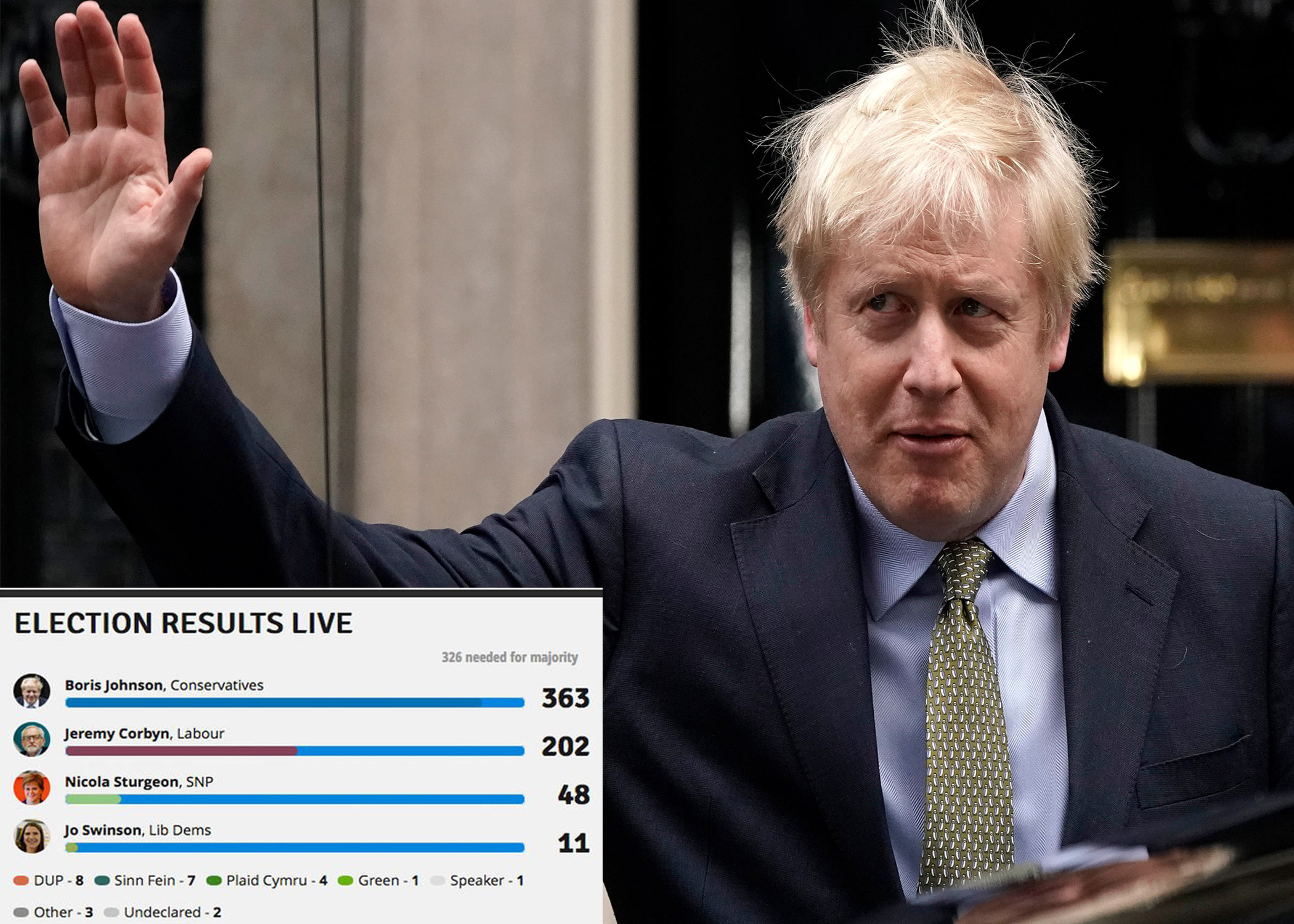 PM Boris Johnson's historic victory in UK elections ascertains campaign promise to 'get Brexit done'
