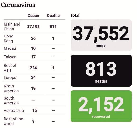 Wuhan Coronavirus, Death, Severe Acute Respiratory Syndrome, SARS, epidemic, improper handling of epidemic, China, Malaysia