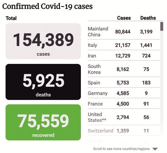 'कोरोना व्हायरस' महामारी का फैलाव रोकने के लिए जागतिक समुदाय ने उठाए कडे कदम