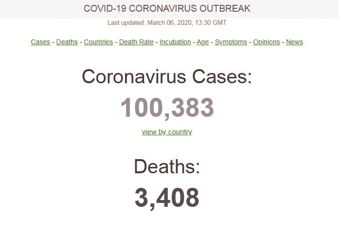 Novel Coronavirus continues to spread, 100,000-plus cases confirmed worldwide
