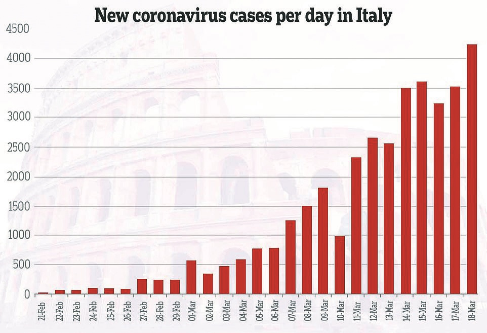 As COVID-19 continues to wreak havoc, Italy sees 475 deaths in one day; US announces aid package worth $500 bn