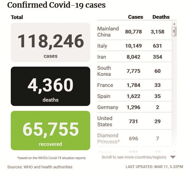 युरोपिय देशांमध्ये कोरोनाव्हायरसचे थैमान – इटलीतील बळींची संख्या ६३१ वर
